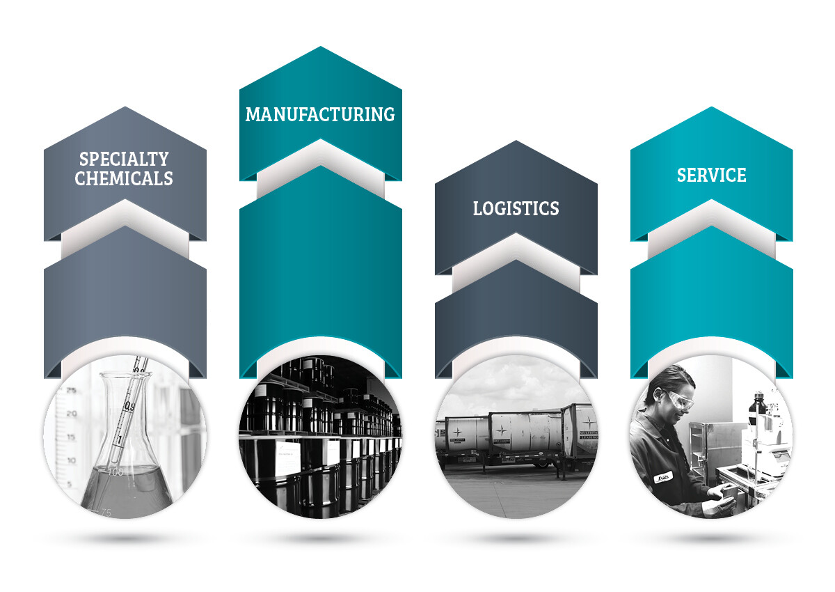 Specialty Chemicals / Manufacturing / Logistics / Service